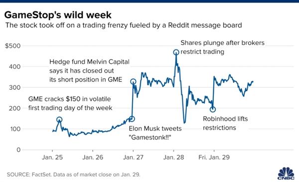 Cổ phiếu GameStop tăng mạnh trong tuần qua.