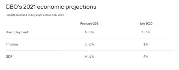 Dự báo kinh tế năm 2021 của Văn phòng Ngân sách Quốc hội Mỹ. Ảnh: Axios.