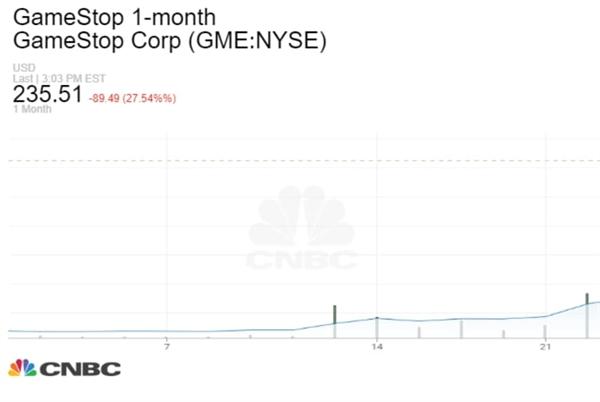 Diễn biến giá cổ phiếu GameStop trong 1 tháng qua. Ảnh: CNBC.
