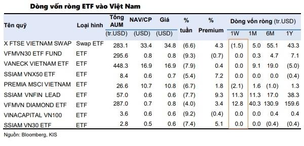 Thị trường chứng khoán Việt Nam tiếp tục thu hút dòng vốn ETF. Nguồn: KIS.