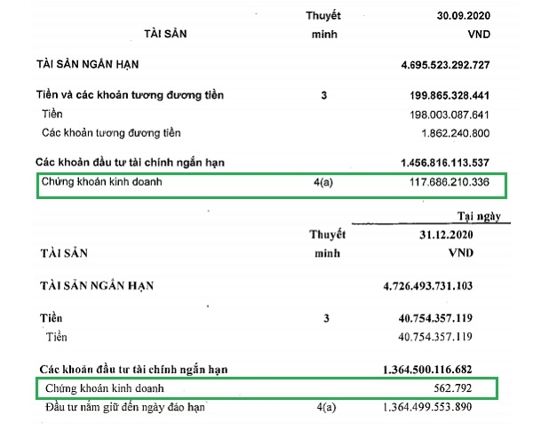 Cuối quý IV/2020, Vĩnh Hoàn đã chốt lời toàn bộ danh mục đầu tư chứng khoán.