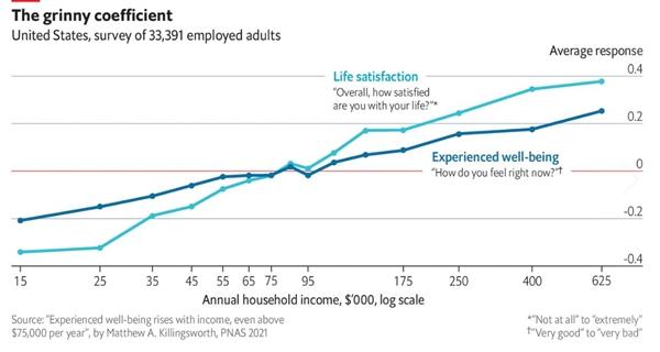 Hệ số hài lòng tăng theo thu nhập. Ảnh: The Economist.