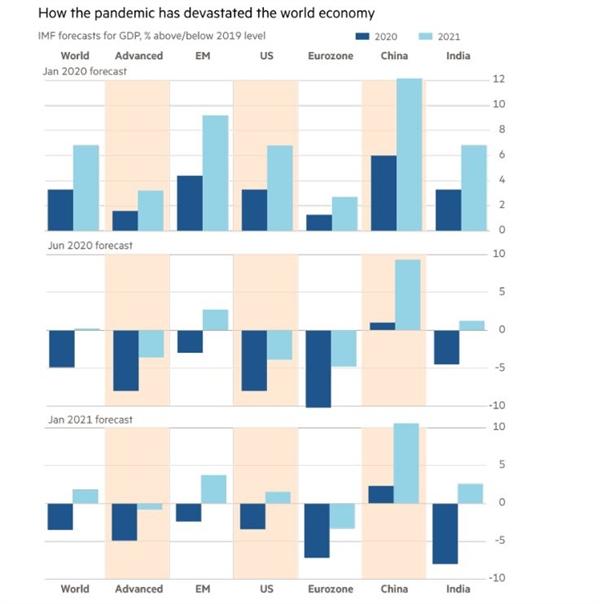 Đại dịch đã tàn phá nền kinh tế thế giới như thế nào. Ảnh: IMF.