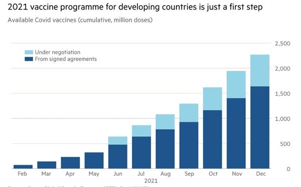 Chương trình vaccine năm 2021 cho các nước đang phát triển chỉ ở bước đầu tiên. Ảnh: Financial Times.
