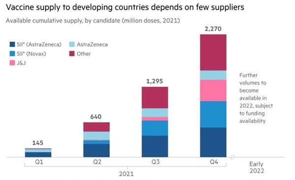 Việc cung cấp vaccine cho các nước đang phát triển phụ thuộc vào một số ít nhà cung cấp. Ảnh: Financial Times.