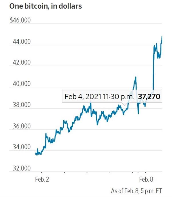Giá Bitcoin tăng vọt chỉ trong 1 tuần. Ảnh: CoinDesk.