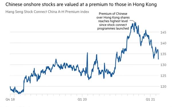 Cổ phiếu Trung Quốc được định giá cao hơn so với cổ phiếu ở Hồng Kông. Ảnh: HIS Services.