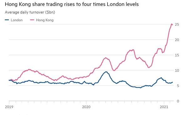 Giao dịch cổ phiếu Hồng Kông tăng lên gấp 4 lần mức giao dịch ở London. Ảnh: Bloomberg.