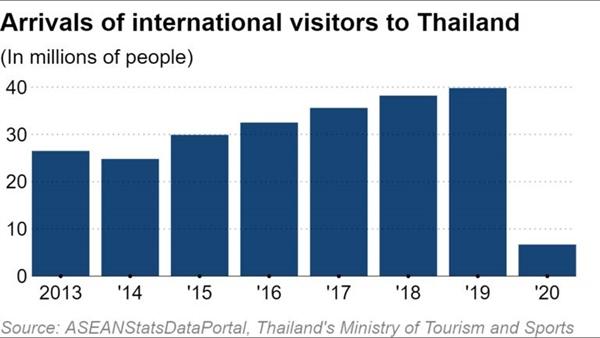 Lượng khách quốc tế đến Thái Lan. Ảnh: Bộ Du lịch và Thể thao Thái Lan.