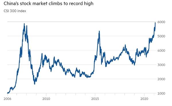 Thị trường chứng khoán Trung Quốc tăng cao kỷ lục. Ảnh: Bloomberg.