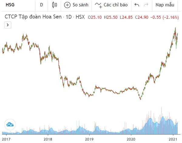 Diễn biến giá của cổ phiếu HSG trên thị trường, cập nhật đến ngày 18.2.2021. Ảnh: FireAnt.