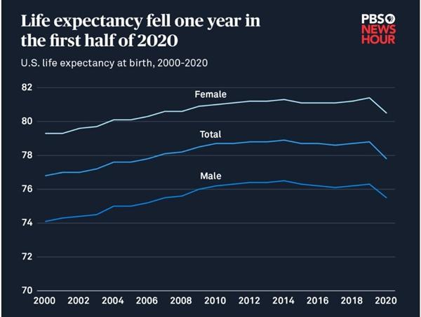 COVID-19 đã cắt giảm 1 năm tuổi thọ của người Mỹ. Ảnh: Trung tâm Thống kê Y tế Quốc gia Mỹ.