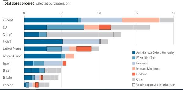 Tổng liều vaccine đã đặt hàng, những loại vaccine được chọn. Ảnh: The Economist.