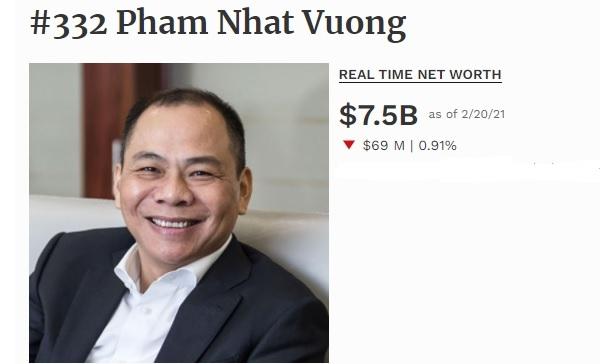 Tỉ phú Phạm Nhật Vượng đang sở hữu khối tài sản 7,5 tỉ USD. Nguồn: Forbes.