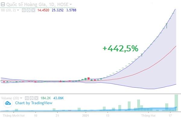 Cổ phiếu RIC liên tục tăng trần trong gần 2 tháng qua. Ảnh: VNDirect.