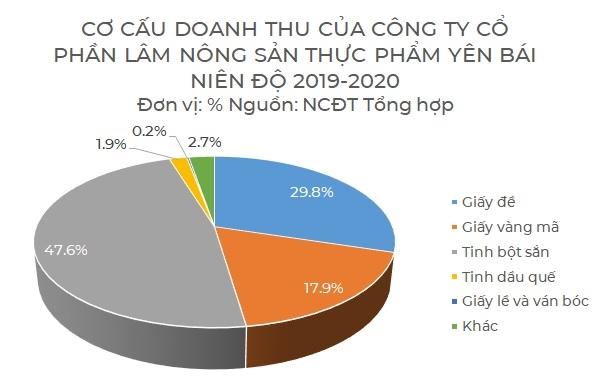 Niên độ tài chính của Công ty Cổ phần Lâm Nông sản Thực phẩm Yên Bái kết thúc vào tháng 9.2020. Ảnh: NCĐT.