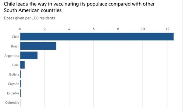 Chile dẫn đầu trong việc tiêm chủng cho dân chúng so với các nước Nam Mỹ khác. Ảnh: Financial Times.