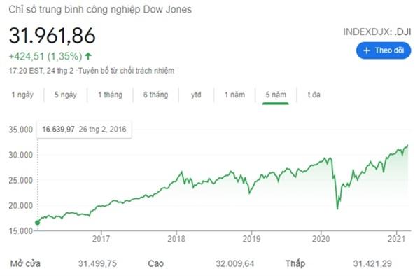 Chỉ số Dow Jones đóng cửa ở mức cao kỷ lục phiên 24.2. Ảnh: Trading.