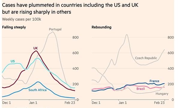 Các ca nhiễm đã giảm mạnh ở các quốc gia bao gồm Mỹ và Anh, nhưng đang tăng mạnh ở những quốc gia khác. Ảnh: Đại học Johns Hopkins.