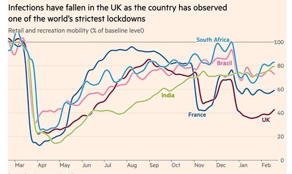 Tình trạng lây nhiễm đã giảm ở Vương quốc Anh khi quốc gia này thực hiện một trong những vụ phong tỏa nghiêm ngặt nhất thế giới. Ảnh: Google community mobility.