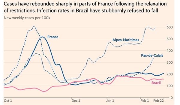 Các ca nhiễm đã tăng mạnh trở lại ở các vùng của Pháp sau khi nới lỏng các hạn chế. Tỉ lệ nhiễm trùng ở Brazil đã không giảm. Ảnh: Financial Times.