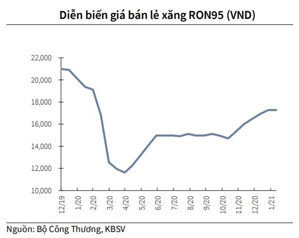 Giá xăng bán lẻ RON95 có xu hướng tăng trong thời gian gần đây.
