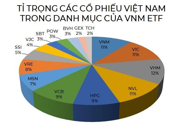 Nguồn: BVSC, NCĐT.