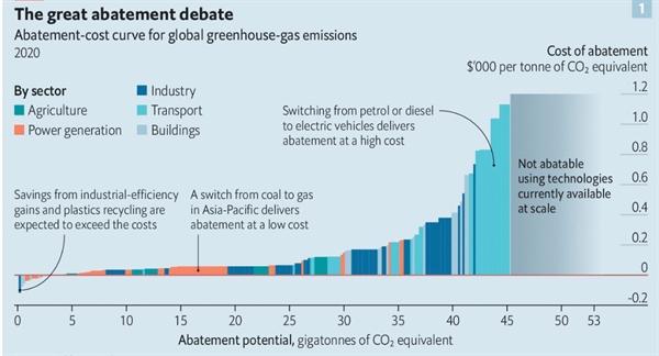 Cuộc tranh luận về việc giảm nhẹ lượng khí thải. Ảnh: Goldman Sachs.