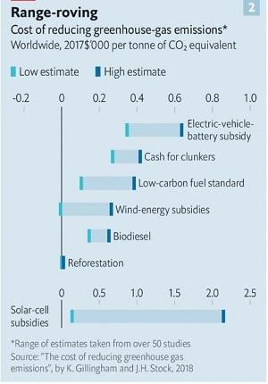 Phạm vi dao động của chi phí giảm phát thải khí nhà kính trên toàn thế giới. Ảnh: The Economist.