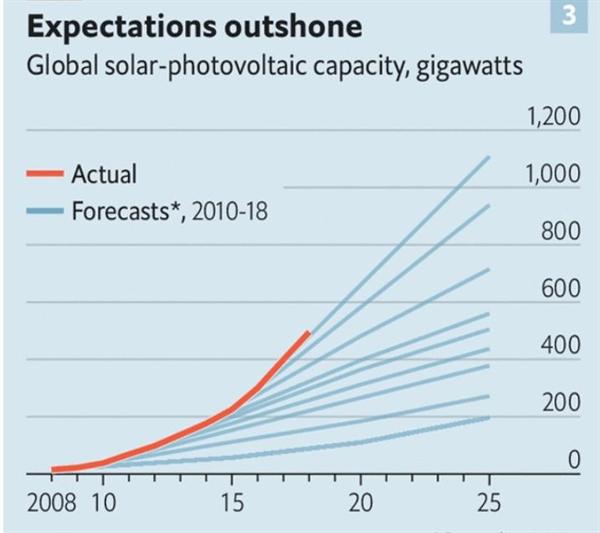 Kỳ vọng ngoài mong đợi: công suất quang điện trên toàn cầu. Ảnh: IEA.