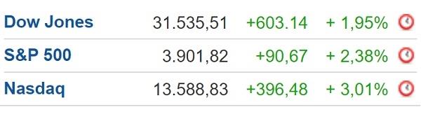 Các chỉ số chính của thị trường chứng khoán Mỹ đều tăng điểm trong phiên giao dịch 1.3 vừa qua. Ảnh: Investing.