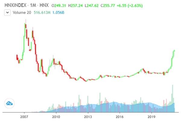Diễn biến của chỉ số HNX-Index. Ảnh: FireAnt.