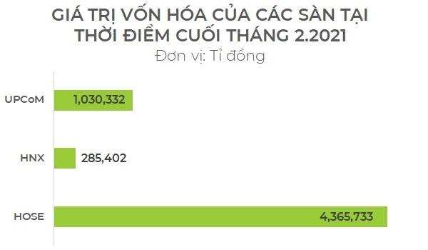 Giá trị vốn hóa của các sàn tại thời điểm cuối tháng 2.2021. Nguồn: UBCKNN, NCĐT.