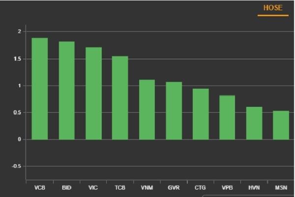 Top 10 cổ phiếu tác động mạnh nhất đến chỉ số VN-Index phiên 18.3. Ảnh: VNDirect.