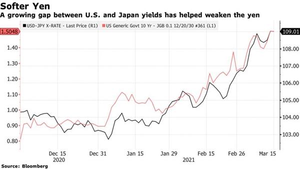 Khoảng cách ngày càng tăng giữa lợi suất ở Mỹ và Nhật Bản đã làm đồng yen suy yếu. Ảnh: Bloomberg.