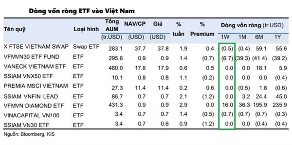Trong tuần giao dịch (15-19.3) thị trường chứng Việt Nam đã hút