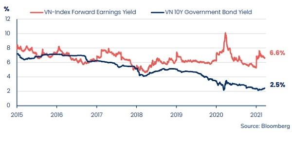 Tỷ suất lợi nhuận kỳ hạn của cổ phiếu Việt Nam so với trái phiếu chính phủ kỳ hạn 10 năm.