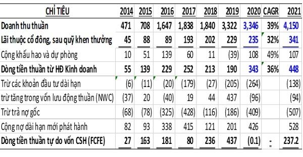 Số liệu FCFE 7 năm quá khứ và ước tính năm 2021 của TV2 như bảng dưới (Đơn vị: tỉ đồng).