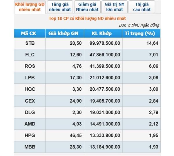 Cổ phiếu STB có thanh khoản cao nhất trên sàn HOSE phiên 30.3. Nguồn: HOSE.