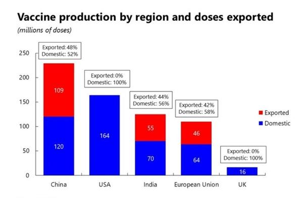 Sản xuất vaccine theo khu vực và liều lượng xuất khẩu. Ảnh: Airfinity.