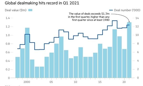 Giao dịch toàn cầu đạt kỷ lục trong quý I/2021. Ảnh: Refinitiv.