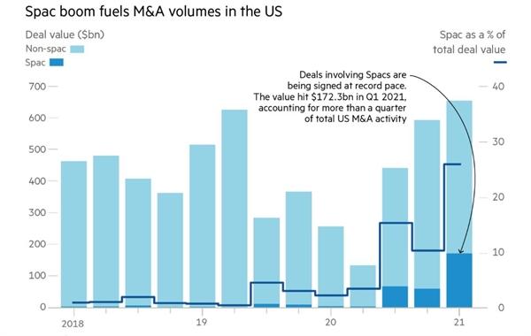 Sự bùng nổ các công ty SPAC thúc đẩy các giao dịch M&A ở Mỹ. Ảnh: Refinitiv.