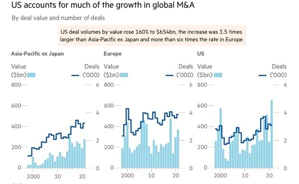 Mỹ chiếm phần lớn sự tăng trưởng trong các vụ M&A toàn cầu. Ảnh: Refinitiv.