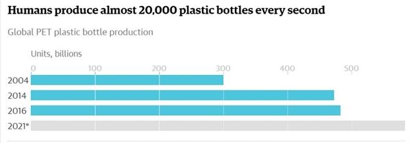 Cứ mỗi giây nhân loại sản xuất gần 20.000 chai nhựa. Ảnh: Euromonitor.