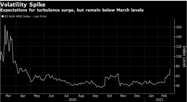 Sự biến động tăng đột biến: Kỳ vọng về sự gia tăng bất ổn, nhưng vẫn ở dưới mức tháng 3 Ảnh: Intercontinental Exchange Inc.