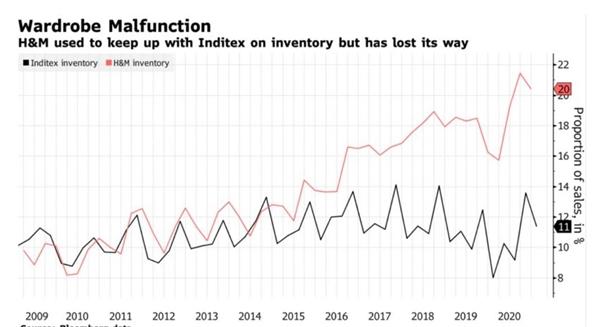 H&M từng theo kịp Inditex về hàng tồn kho nhưng họ đã thất bại. Ảnh: Bloomberg.