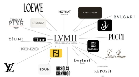 LVMH sở hữu những thương hiệu như: Louis Vuitton, Loewe, Christian Dior, Bvlgari, Rimowa, Berluti, Celine, Fendi, Givenchy, Kenzo, Fresh, Guerlain... Ảnh: The Fashion Law