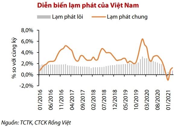 Lạm phát toàn phần thấp hơn nhiều so với mục tiêu 4% và có khả năng sẽ tiếp tục duy trì dưới ngưỡng này trong thời gian còn lại của năm nay dựa trên dự báo của VDSC (3,5%).