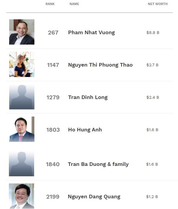 Giá trị tài sản của các tỉ phú giàu nhất sàn chứng khoán Việt Nam tại thời điểm 6.4.2021. Forbes.