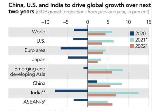 Trung Quốc, Mỹ và Ấn Độ để thúc đẩy tăng trưởng toàn cầu trong 2 năm tới. Ảnh: IMF.